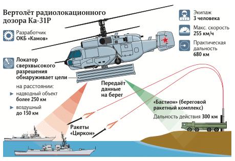 Ka-31R AEW&C