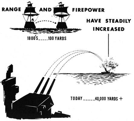 artilerie navala director de tir