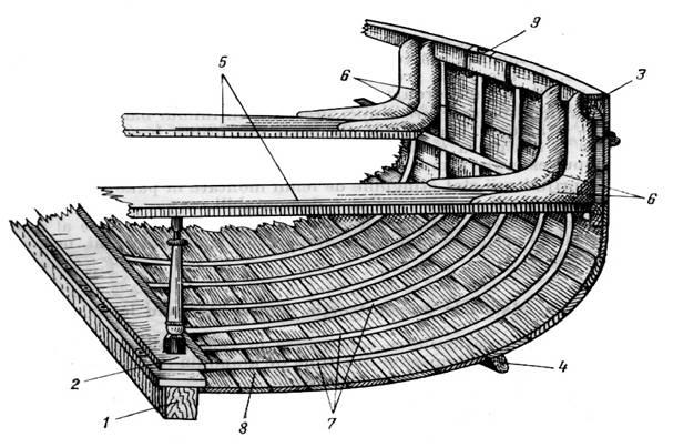 constructia navei